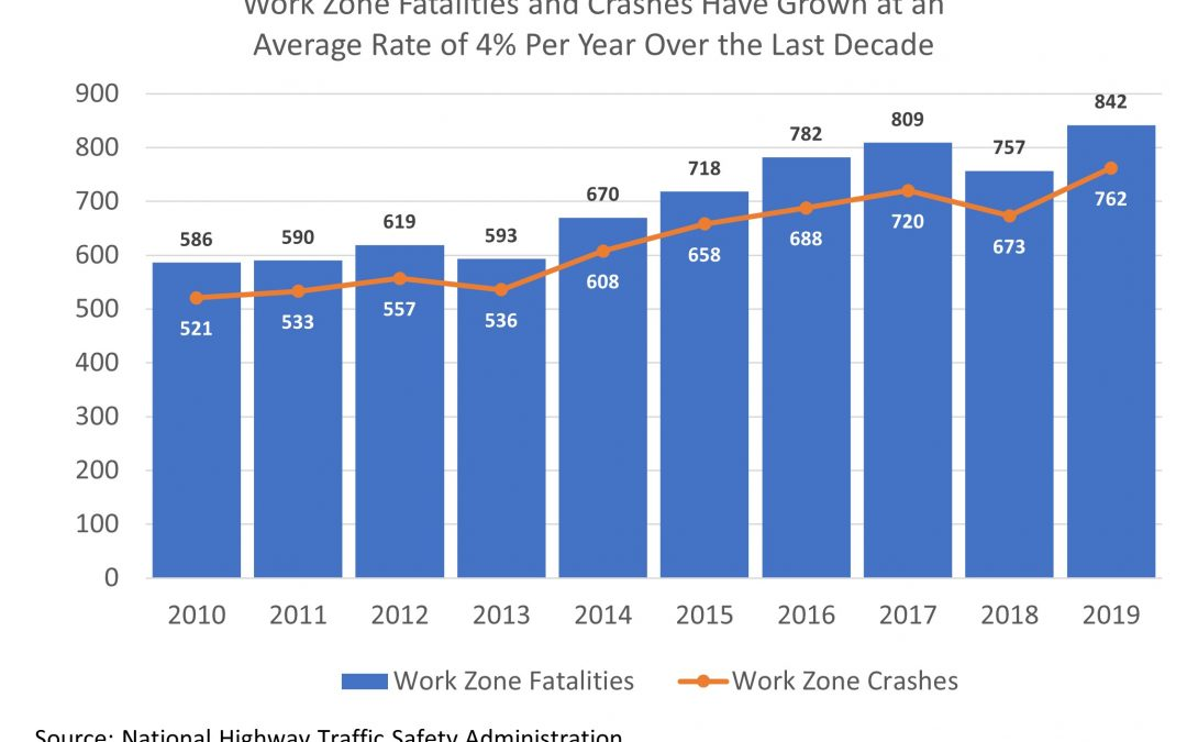Fatality Data Drives Home Need for Work Zone Safety