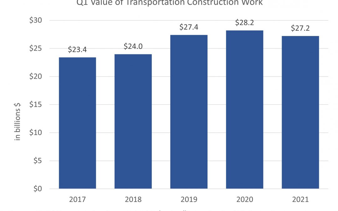 1st Quarter Transportation Construction Work Shows Decline from 2020